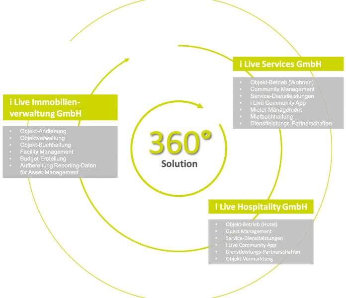 Betrieb-360